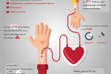 Donnez votre sang pour sauver des gens !
